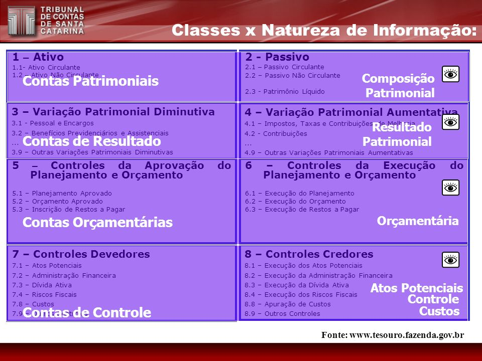 Classes x Natureza de Informação: