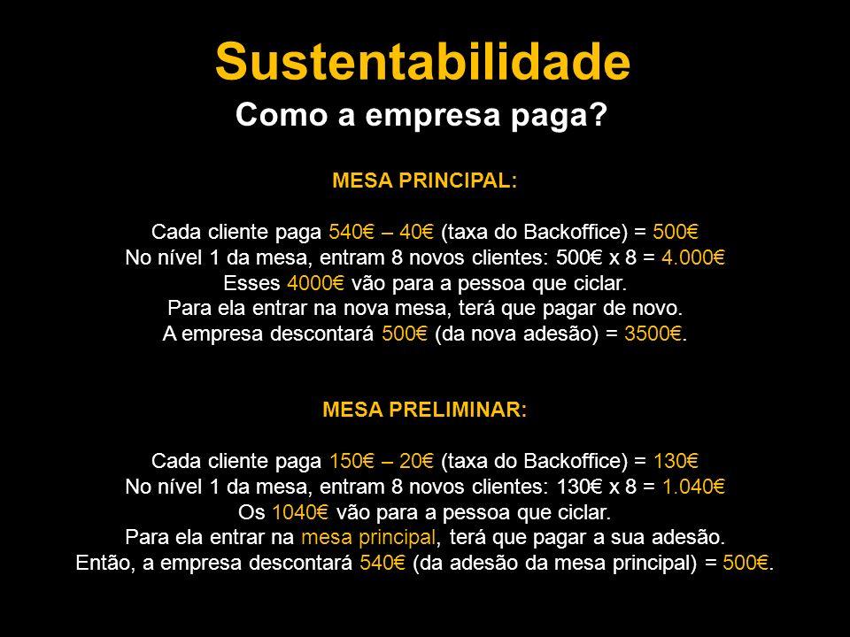 Sustentabilidade Como a empresa paga MESA PRINCIPAL: