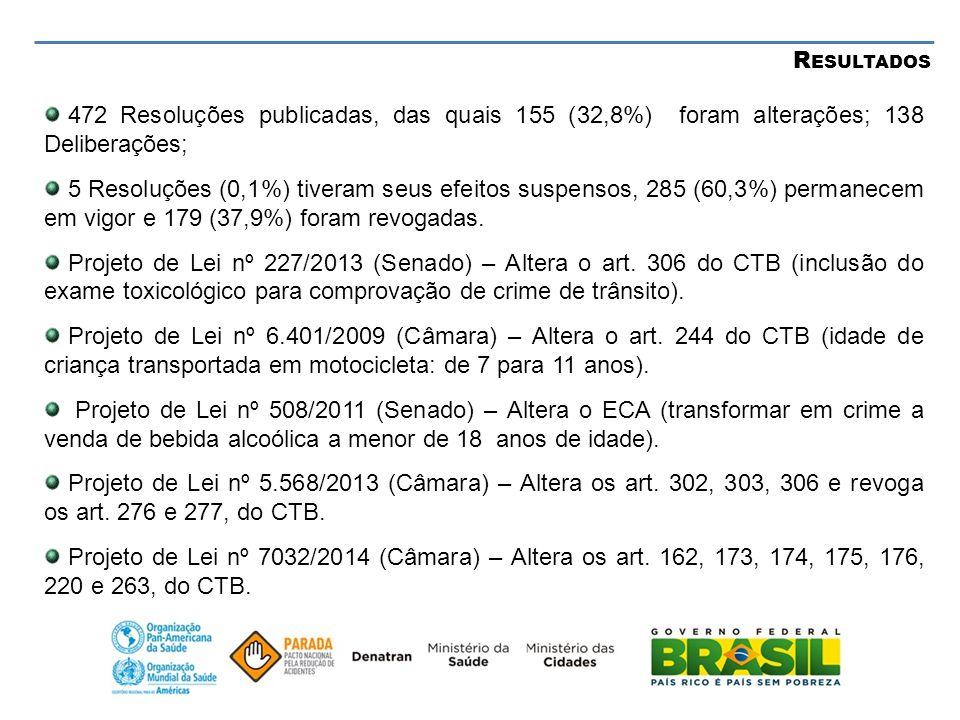 Resultados 472 Resoluções publicadas, das quais 155 (32,8%) foram alterações; 138 Deliberações;