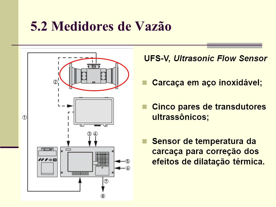 UFS-V, Ultrasonic Flow Sensor