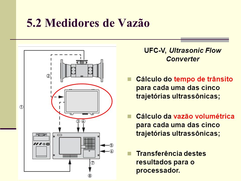 UFC-V, Ultrasonic Flow Converter