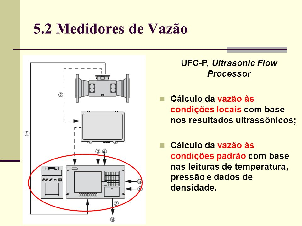 UFC-P, Ultrasonic Flow Processor