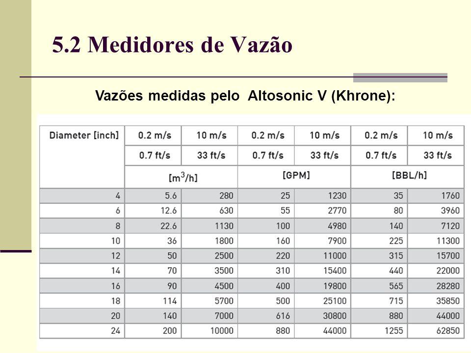 Vazões medidas pelo Altosonic V (Khrone):