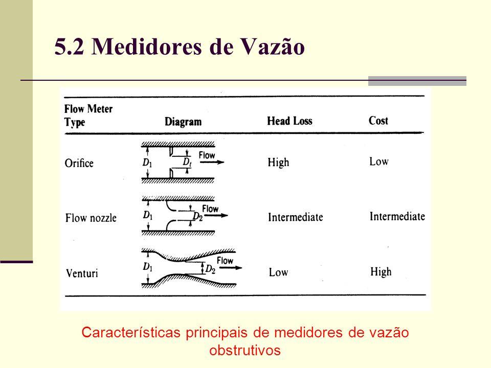 Características principais de medidores de vazão obstrutivos