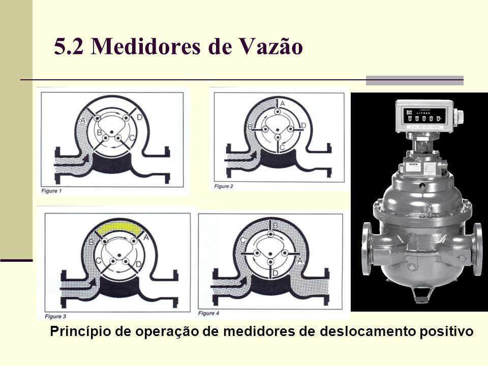 Princípio de operação de medidores de deslocamento positivo