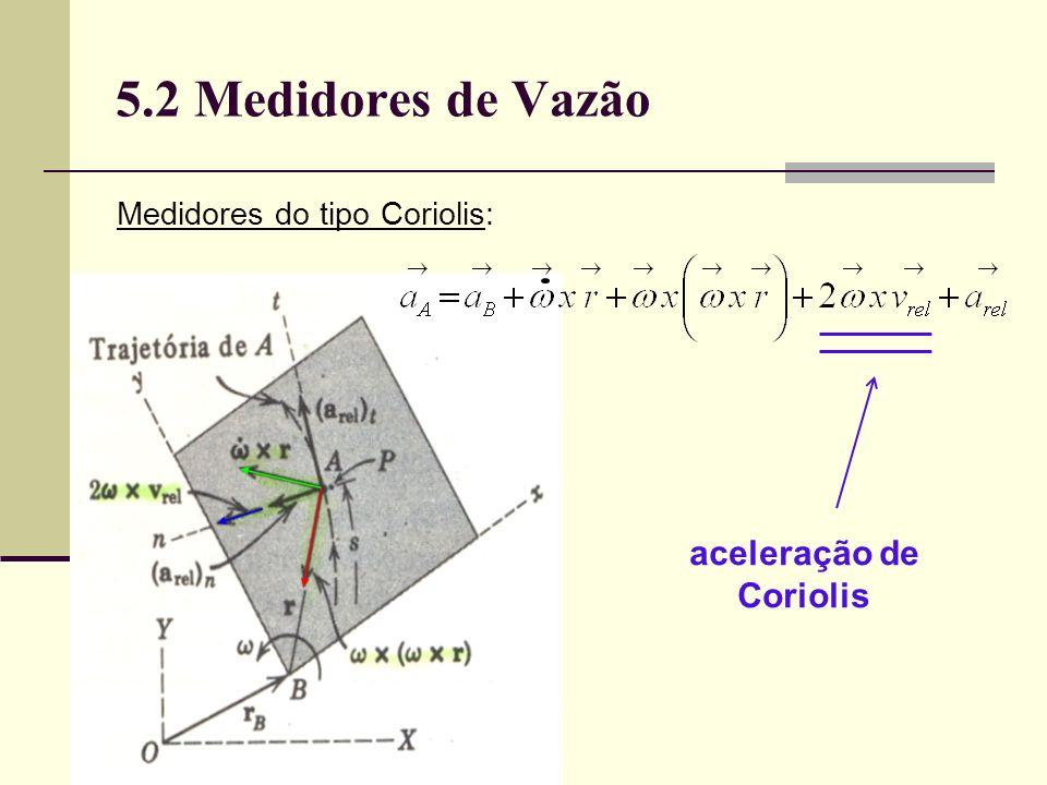 aceleração de Coriolis