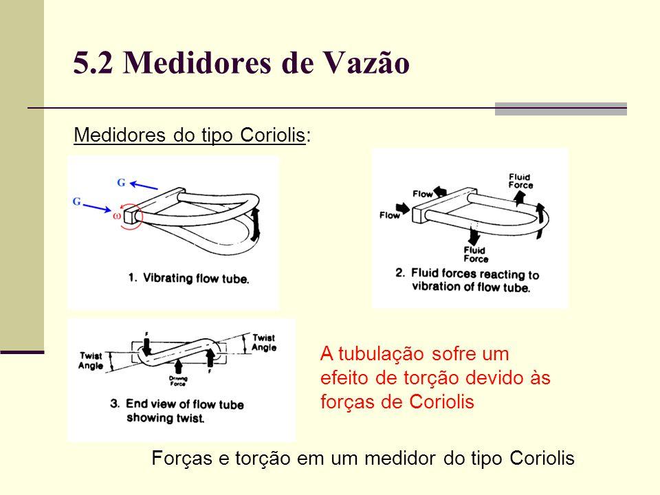 Forças e torção em um medidor do tipo Coriolis