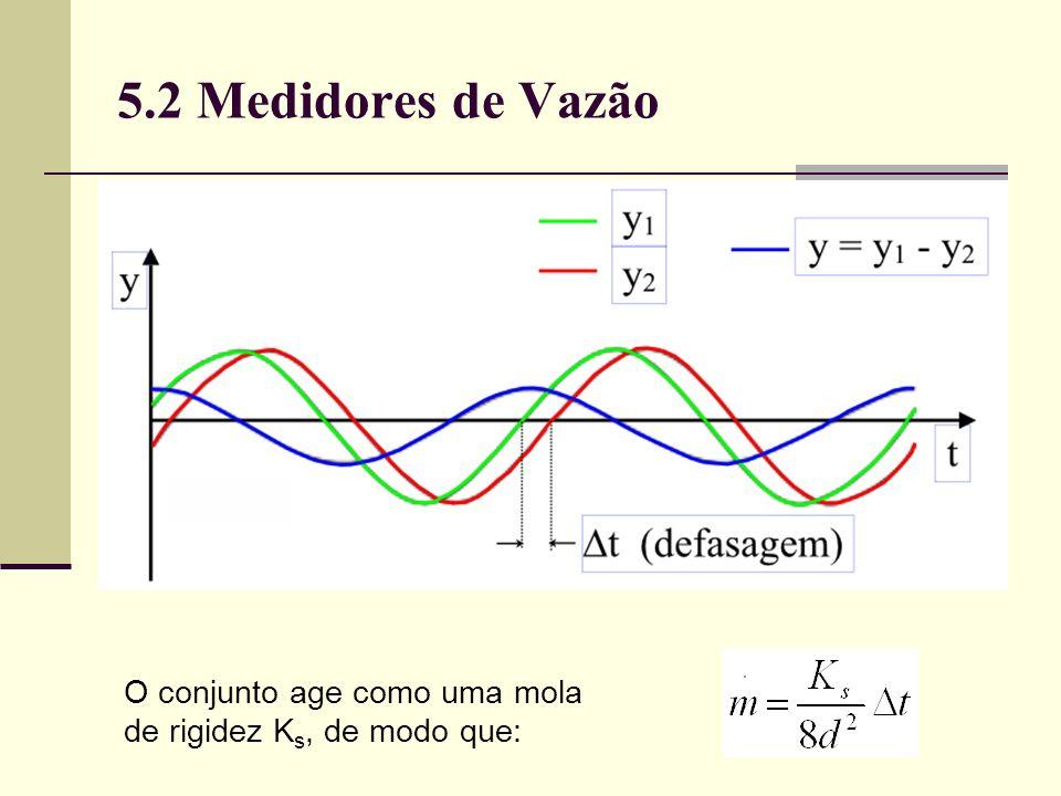 5.2 Medidores de Vazão O conjunto age como uma mola de rigidez Ks, de modo que: