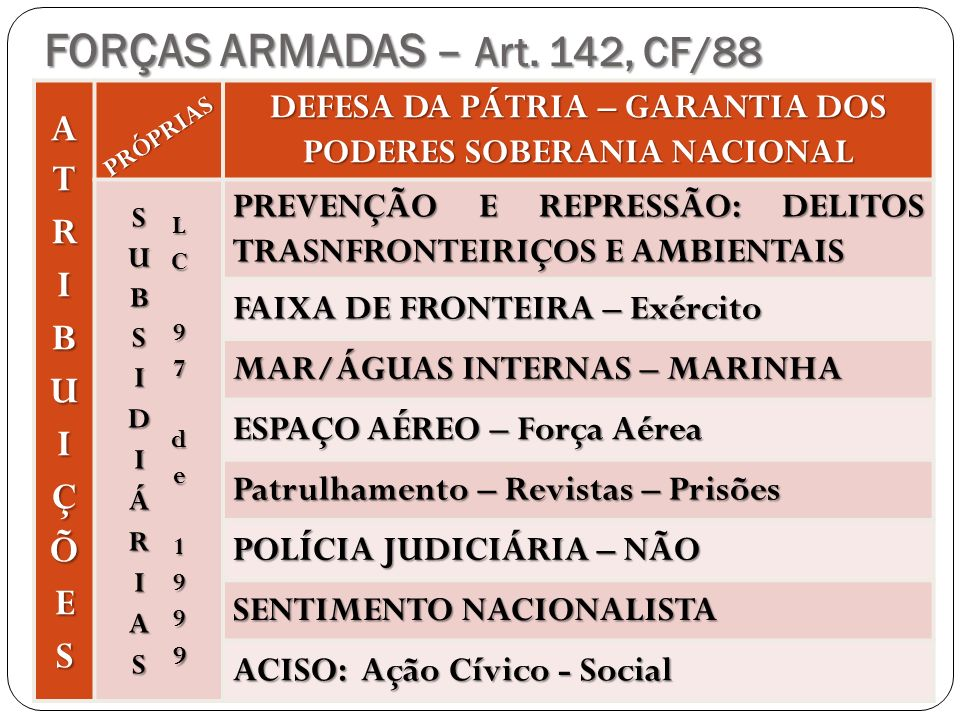 FORÇAS ARMADAS – Art. 142, CF/88