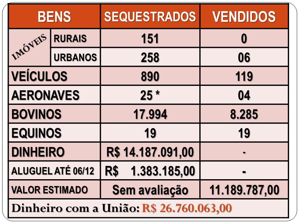 BENS VENDIDOS SEQUESTRADOS 151 258 06 VEÍCULOS 890 119 AERONAVES 25 *
