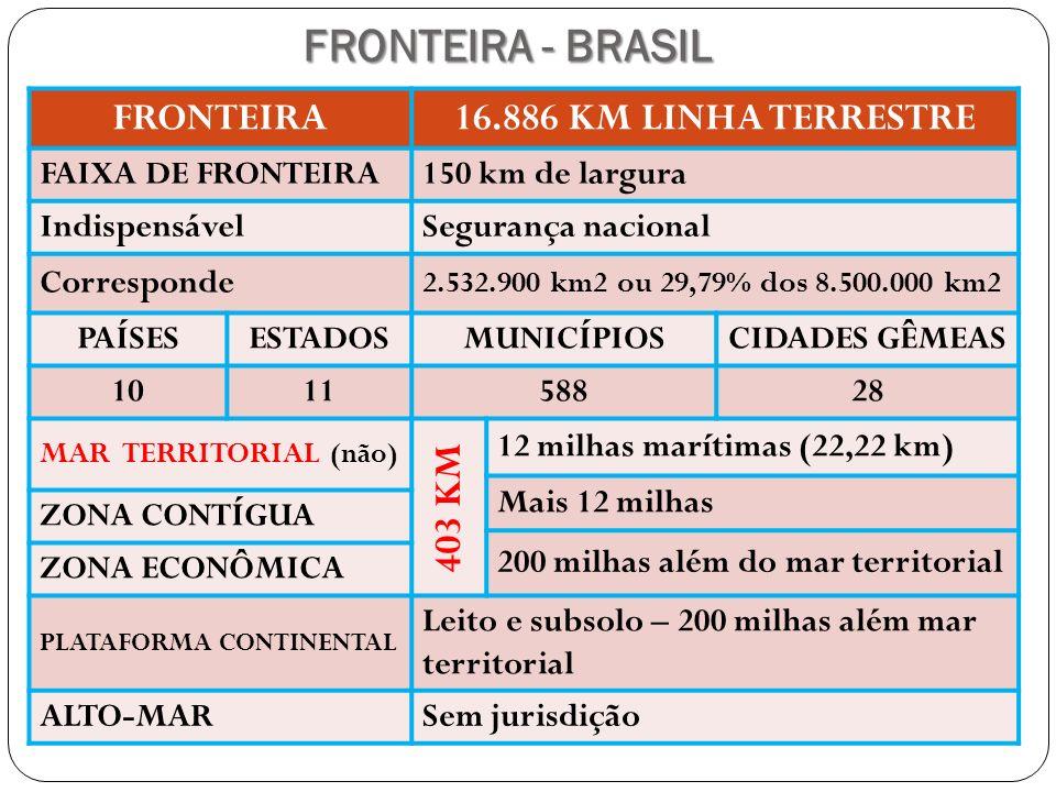 FRONTEIRA - BRASIL FRONTEIRA 16.886 KM LINHA TERRESTRE 403 KM