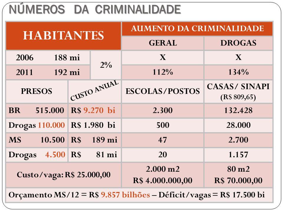 NÚMEROS DA CRIMINALIDADE