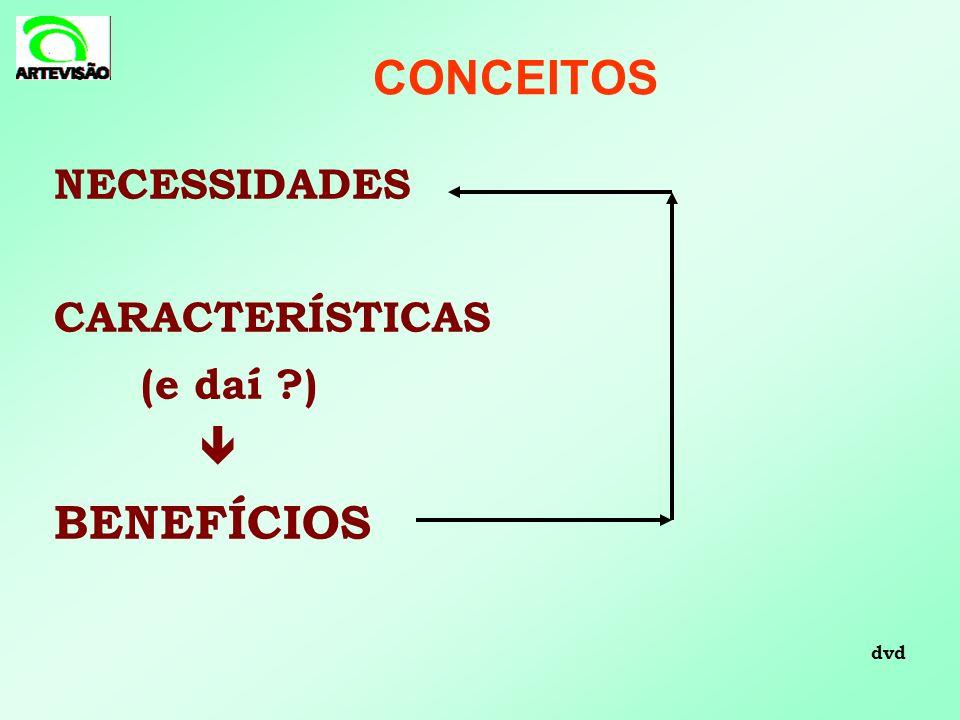 CONCEITOS NECESSIDADES CARACTERÍSTICAS (e daí )  BENEFÍCIOS dvd 13