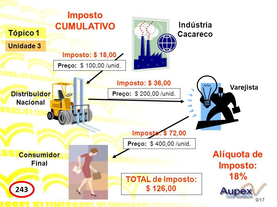 Imposto CUMULATIVO Alíquota de Imposto: 18%