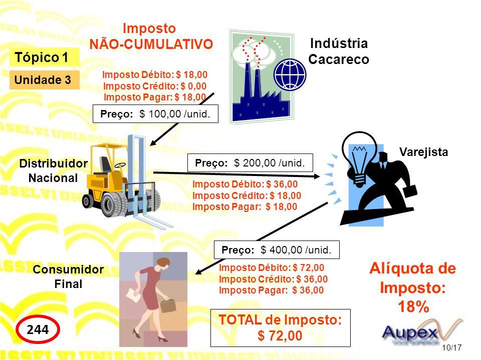 Alíquota de Imposto: 18% 244 Imposto NÃO-CUMULATIVO Indústria Cacareco