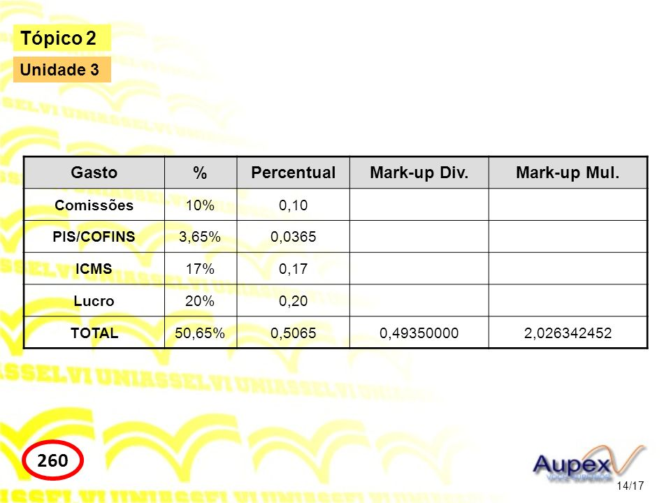260 Tópico 2 Unidade 3 Gasto % Percentual Mark-up Div. Mark-up Mul.