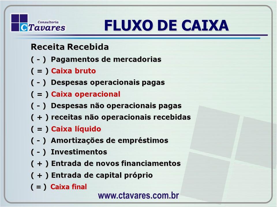 FLUXO DE CAIXA Receita Recebida ( - ) Pagamentos de mercadorias