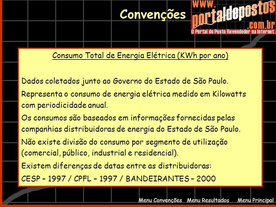 Consumo Total de Energia Elétrica (KWh por ano)