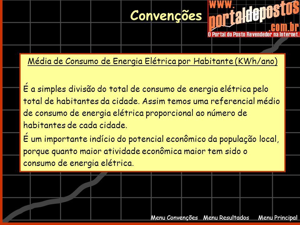 Média de Consumo de Energia Elétrica por Habitante (KWh/ano)