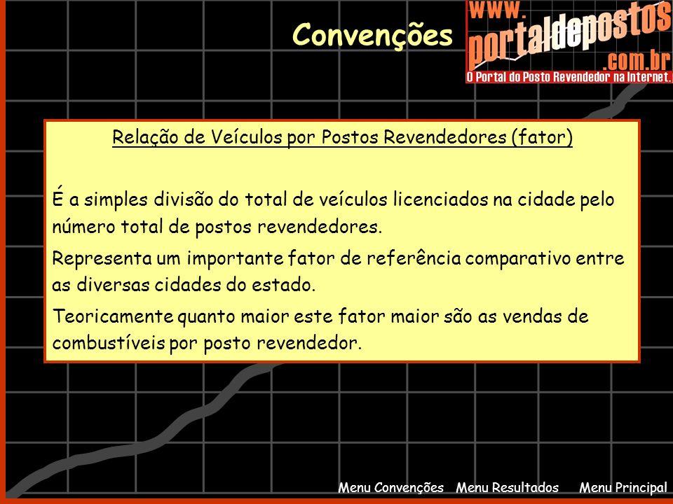Relação de Veículos por Postos Revendedores (fator)