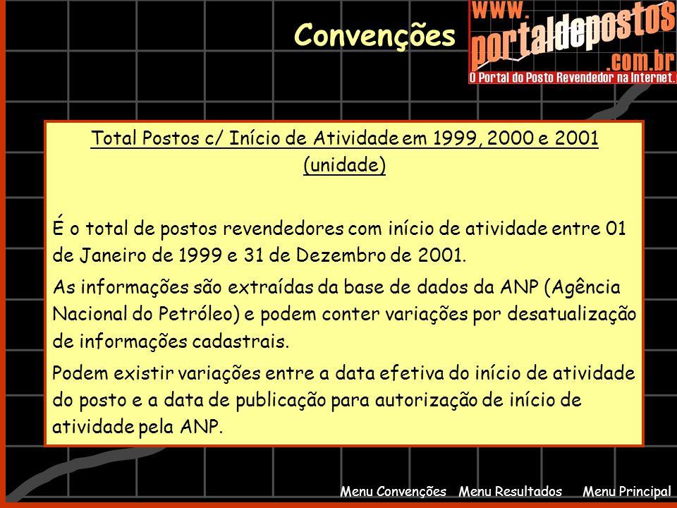 Total Postos c/ Início de Atividade em 1999, 2000 e 2001 (unidade)