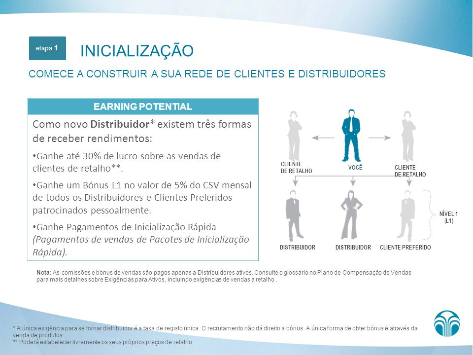 INICIALIZAÇÃO COMECE A CONSTRUIR A SUA REDE DE CLIENTES E DISTRIBUIDORES. etapa 1. EARNING POTENTIAL.