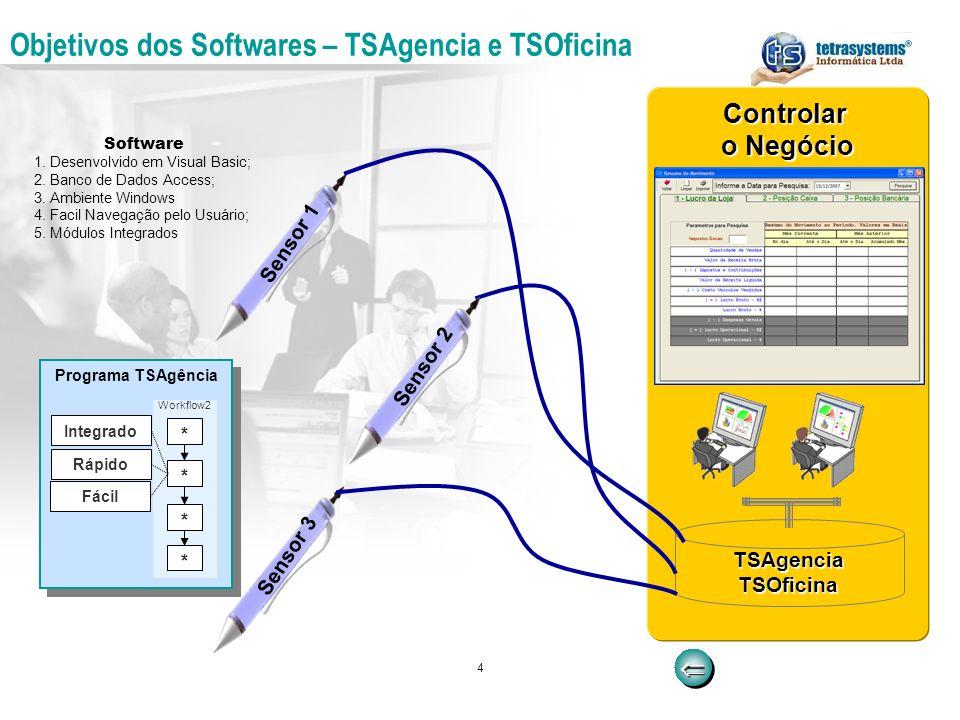 Objetivos dos Softwares – TSAgencia e TSOficina