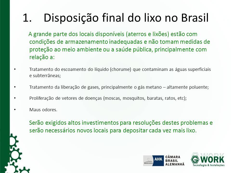 Disposição final do lixo no Brasil
