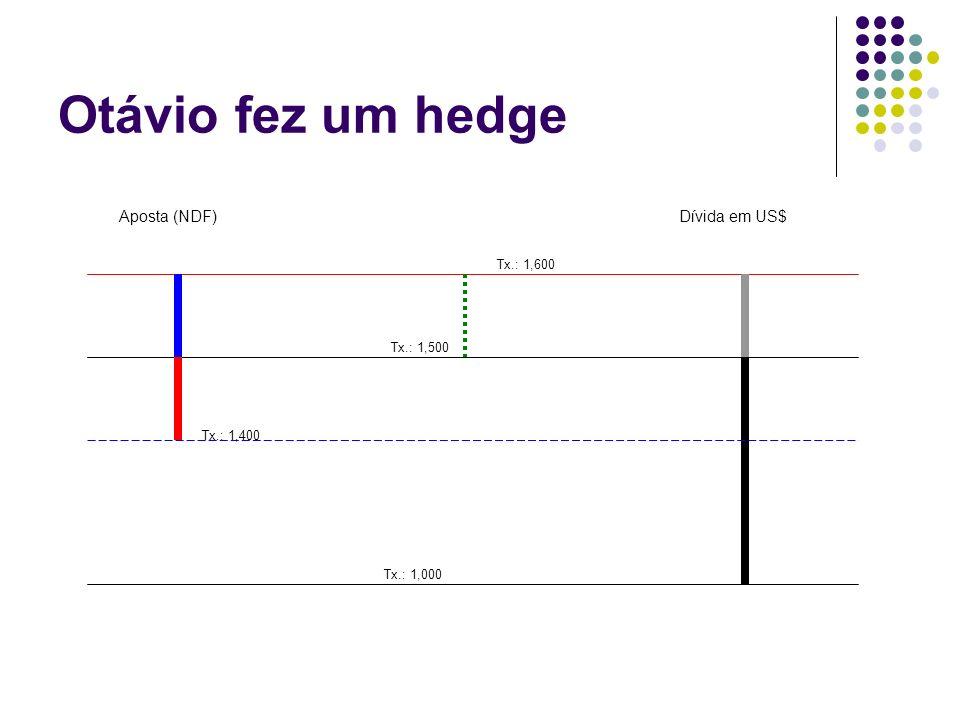 Otávio fez um hedge Aposta (NDF) Dívida em US$ Tx.: 1,600 Tx.: 1,500
