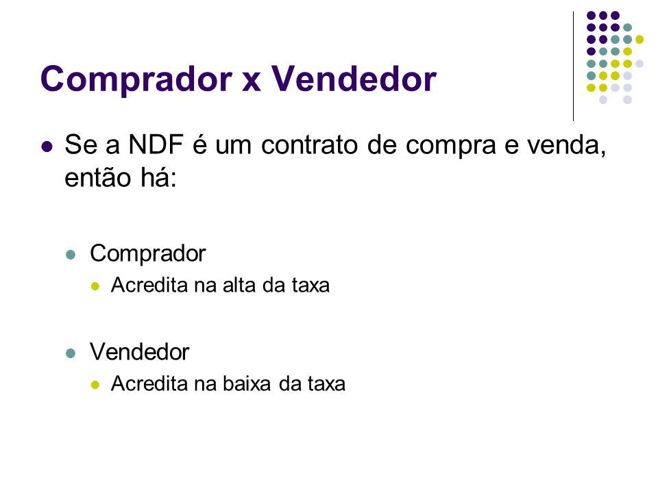 Comprador x Vendedor Se a NDF é um contrato de compra e venda, então há: Comprador. Acredita na alta da taxa.