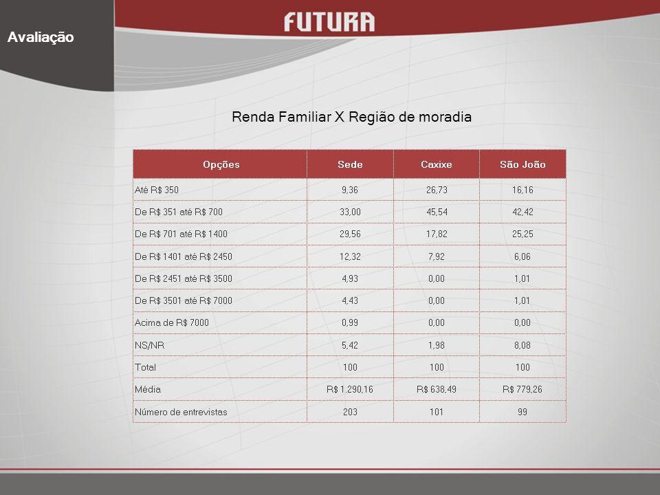 Renda Familiar X Região de moradia