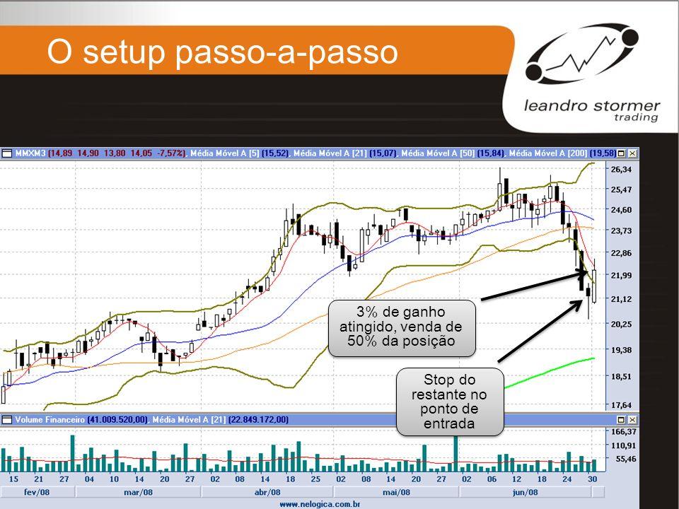 O setup passo-a-passo 3% de ganho atingido, venda de 50% da posição