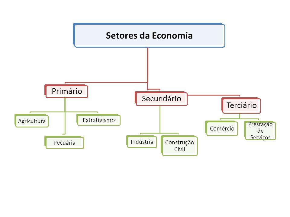 Setores da Economia Primário Secundário Terciário Extrativismo