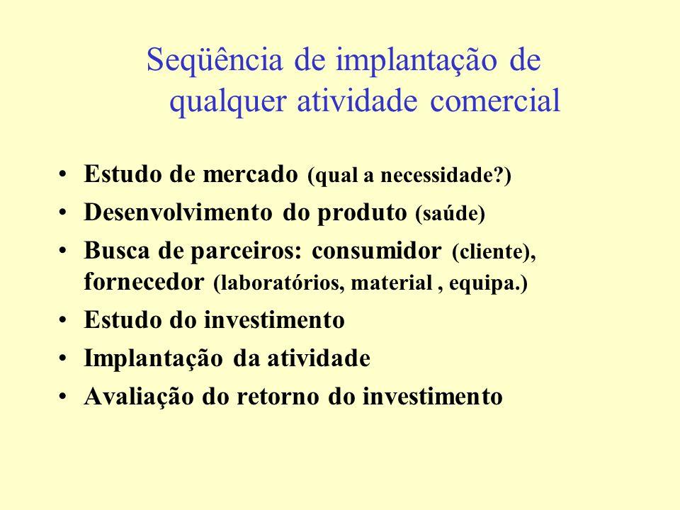 Seqüência de implantação de qualquer atividade comercial