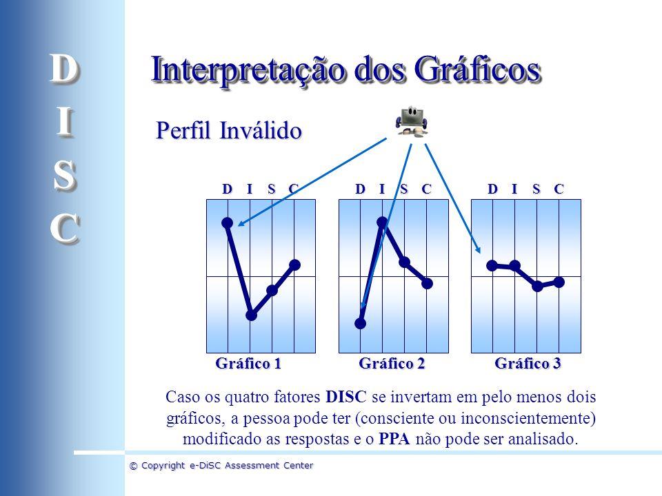 D I S C Interpretação dos Gráficos Perfil Inválido