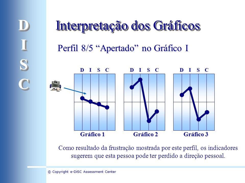 D I S C Interpretação dos Gráficos Perfil 8/5 Apertado no Gráfico I