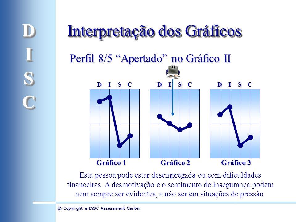 D I S C Interpretação dos Gráficos Perfil 8/5 Apertado no Gráfico II