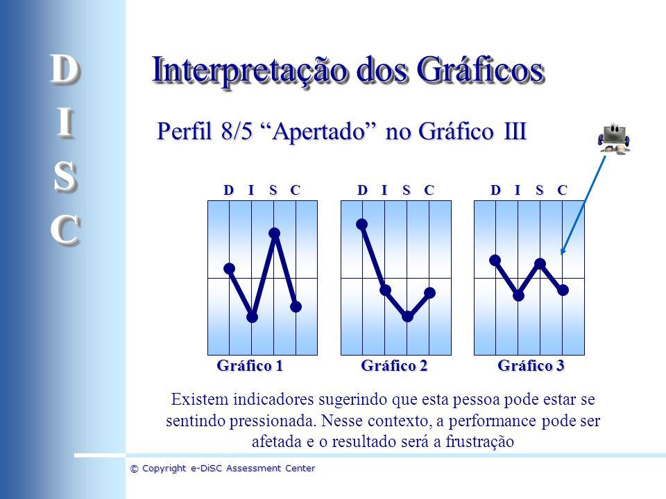 D I S C Interpretação dos Gráficos