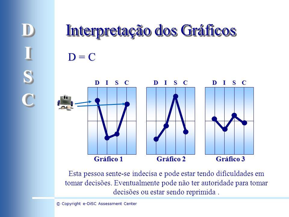 D I S C Interpretação dos Gráficos D = C