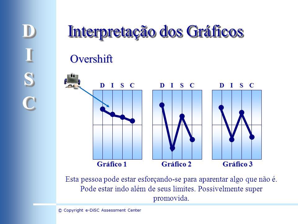 D I S C Interpretação dos Gráficos Overshift