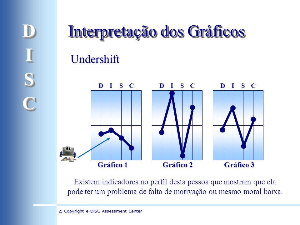 D I S C Interpretação dos Gráficos Undershift