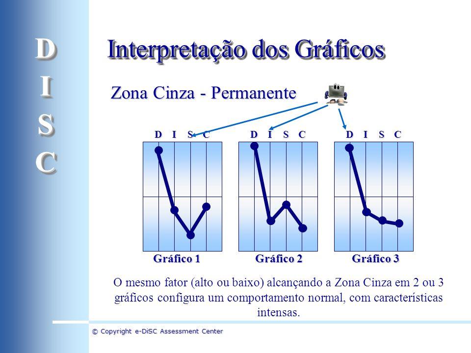 D I S C Interpretação dos Gráficos Zona Cinza - Permanente