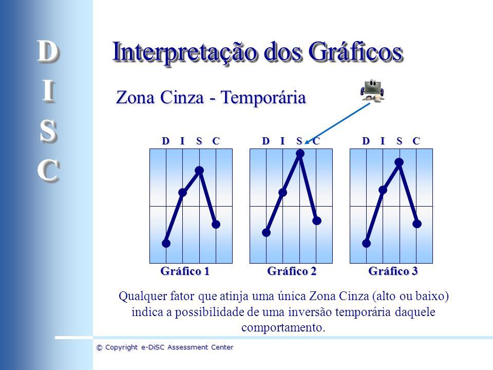 D I S C Interpretação dos Gráficos Zona Cinza - Temporária