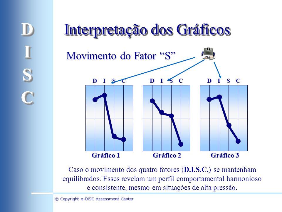 D I S C Interpretação dos Gráficos Movimento do Fator S