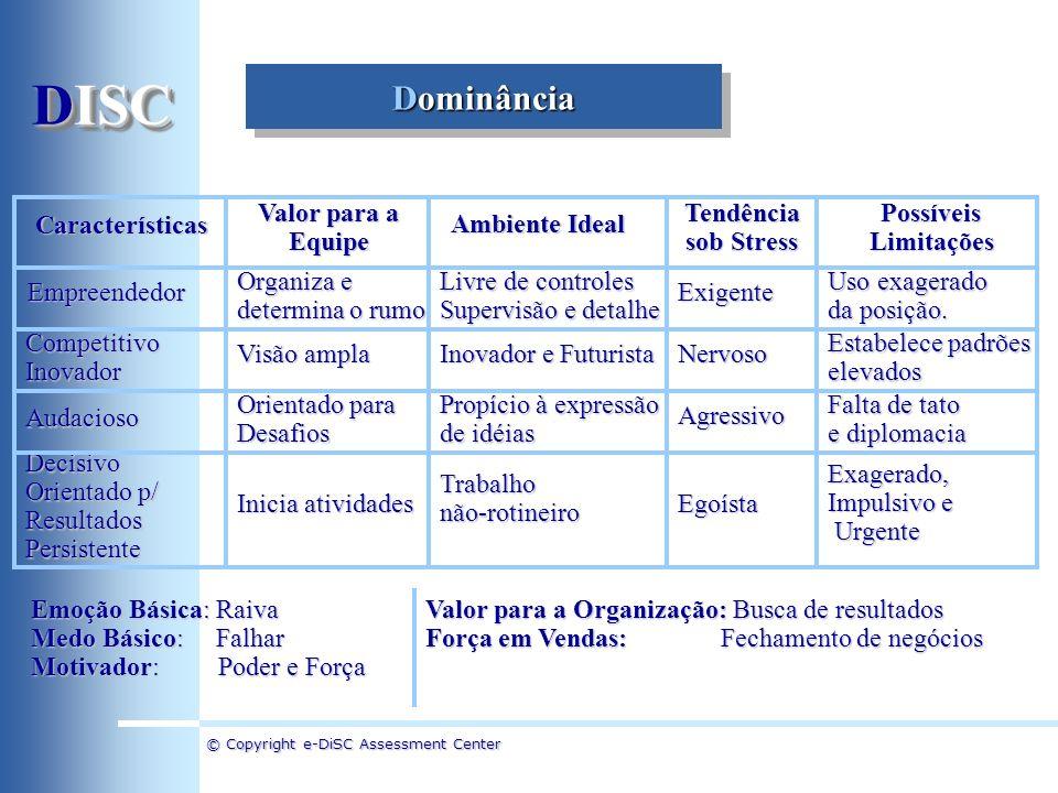 DISC Dominância Características Valor para a Equipe Ambiente Ideal