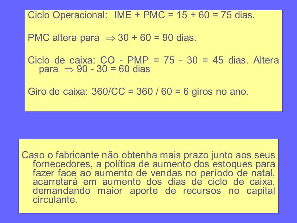 Ciclo Operacional: IME + PMC = 15 + 60 = 75 dias.