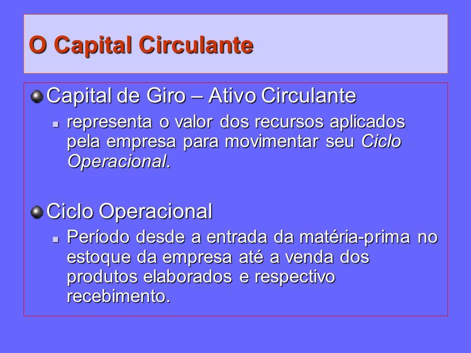 O Capital Circulante Capital de Giro – Ativo Circulante
