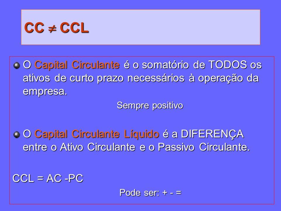 CC  CCL O Capital Circulante é o somatório de TODOS os ativos de curto prazo necessários à operação da empresa.