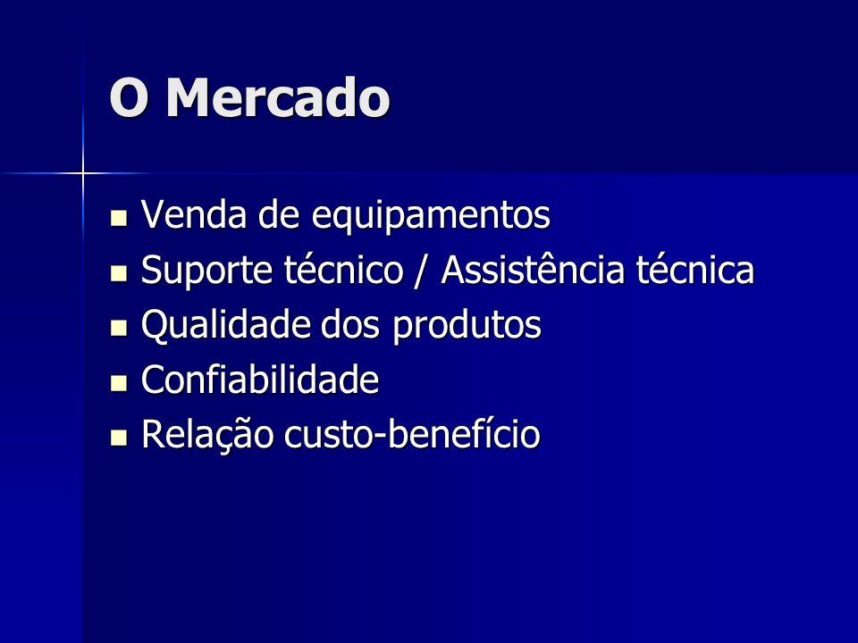O Mercado Venda de equipamentos Suporte técnico / Assistência técnica