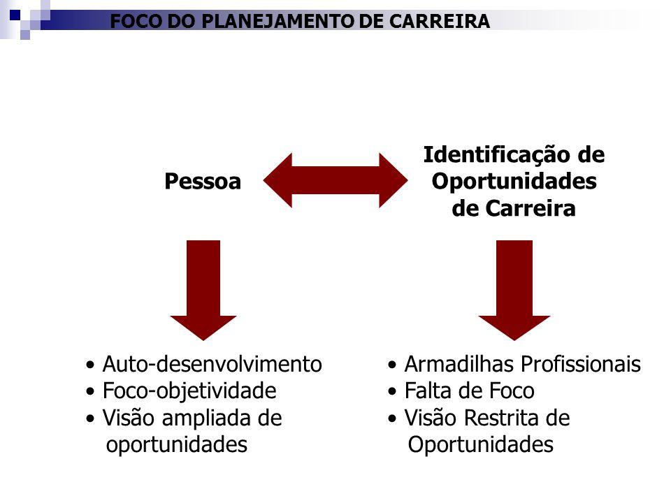 FOCO DO PLANEJAMENTO DE CARREIRA